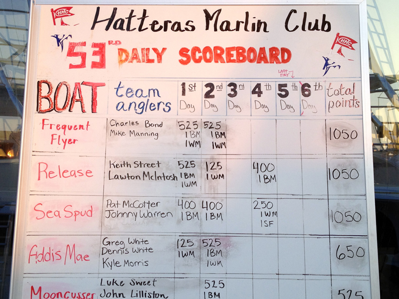 Hatteras Marlin Club final leaderboard